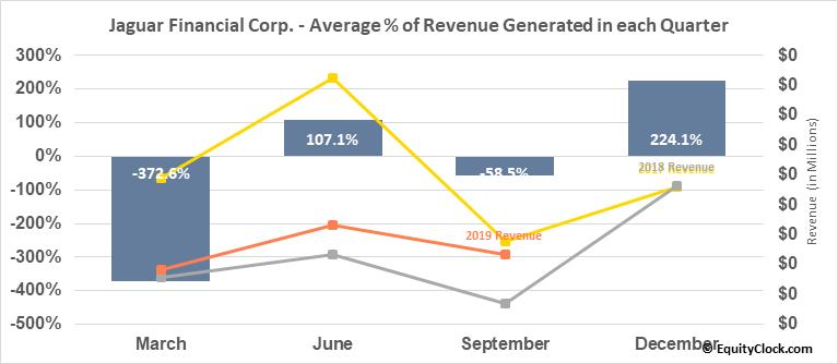 Jaguar Financial Corp. (TSXV:JFC.V) Revenue Seasonality