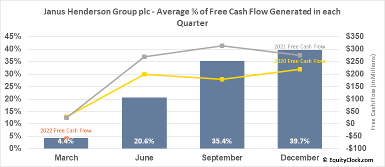 Janus Henderson Group plc (NYSE:JHG) Free Cash Flow Seasonality