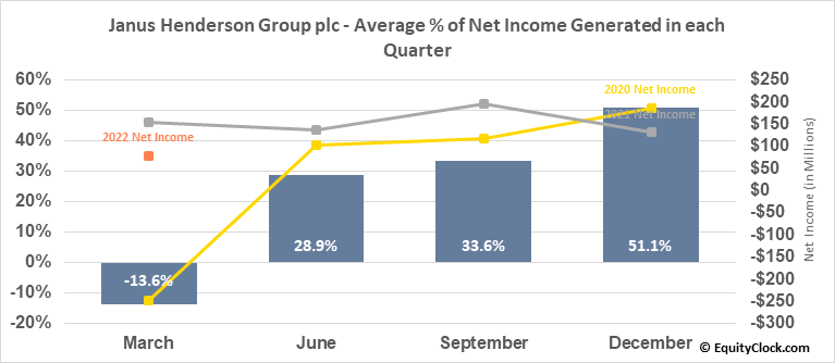 Janus Henderson Group plc (NYSE:JHG) Net Income Seasonality