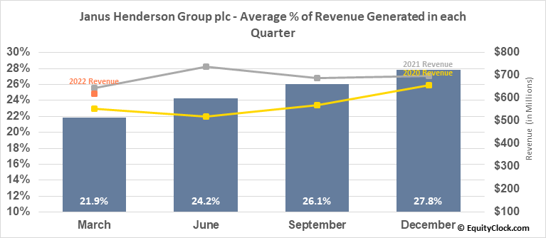 Janus Henderson Group plc (NYSE:JHG) Revenue Seasonality