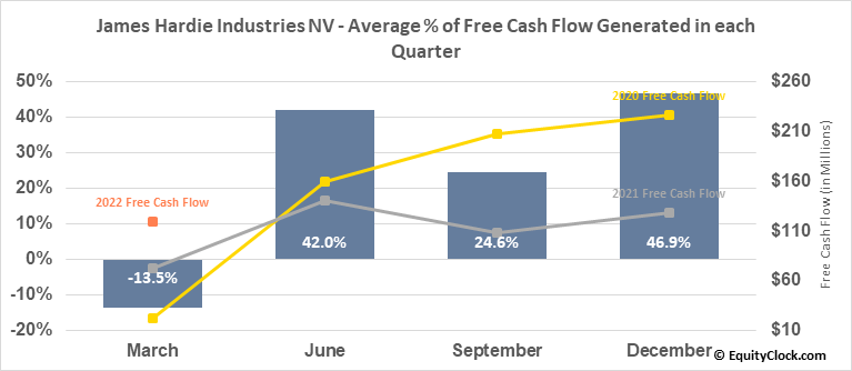 James Hardie Industries NV (NYSE:JHX) Free Cash Flow Seasonality