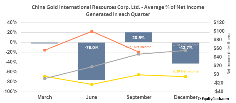 China Gold International Resources Corp. Ltd. (OTCMKT:JINFF) Net Income Seasonality