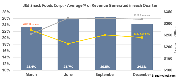 J&J Snack Foods Corp. (NASD:JJSF) Revenue Seasonality