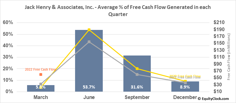 Jack Henry & Associates, Inc. (NASD:JKHY) Free Cash Flow Seasonality
