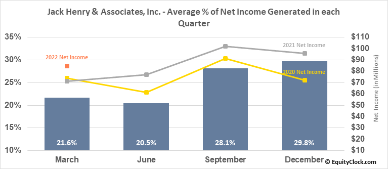 Jack Henry & Associates, Inc. (NASD:JKHY) Net Income Seasonality