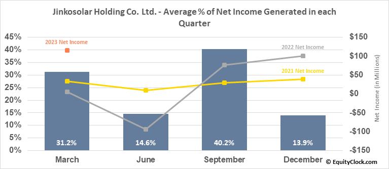 Jinkosolar Holding Co. Ltd. (NYSE:JKS) Net Income Seasonality