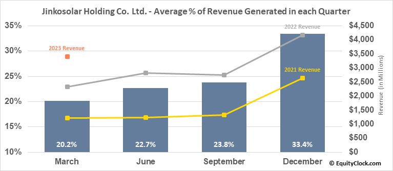 Jinkosolar Holding Co. Ltd. (NYSE:JKS) Revenue Seasonality