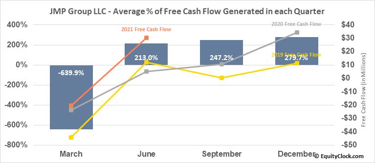 JMP Group LLC (NYSE:JMP) Free Cash Flow Seasonality