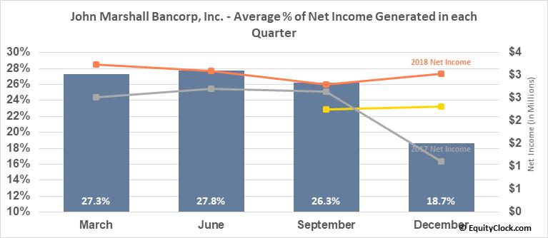 John Marshall Bancorp, Inc. (OTCMKT:JMSB) Net Income Seasonality