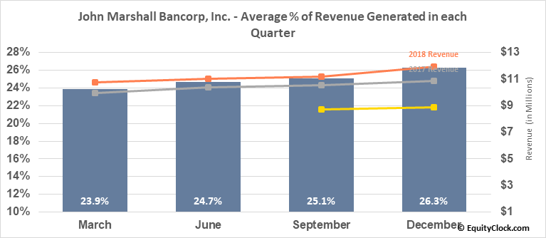 John Marshall Bancorp, Inc. (OTCMKT:JMSB) Revenue Seasonality