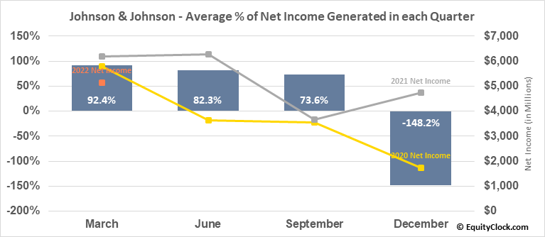 Johnson & Johnson (NYSE:JNJ) Net Income Seasonality