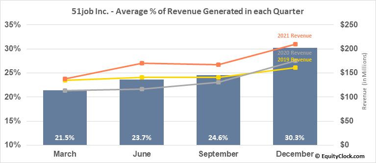 51job Inc. (NASD:JOBS) Revenue Seasonality