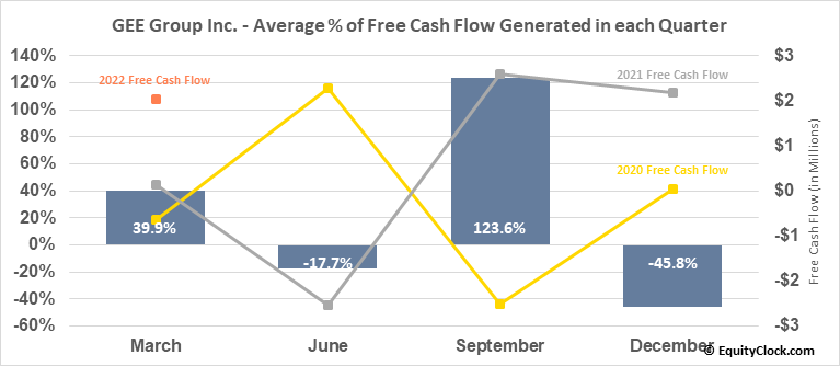 GEE Group Inc. (AMEX:JOB) Free Cash Flow Seasonality