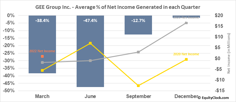 GEE Group Inc. (AMEX:JOB) Net Income Seasonality