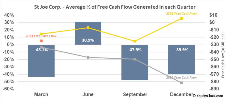 St Joe Corp. (NYSE:JOE) Free Cash Flow Seasonality