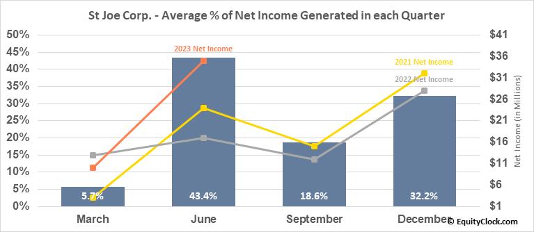 St Joe Corp. (NYSE:JOE) Net Income Seasonality