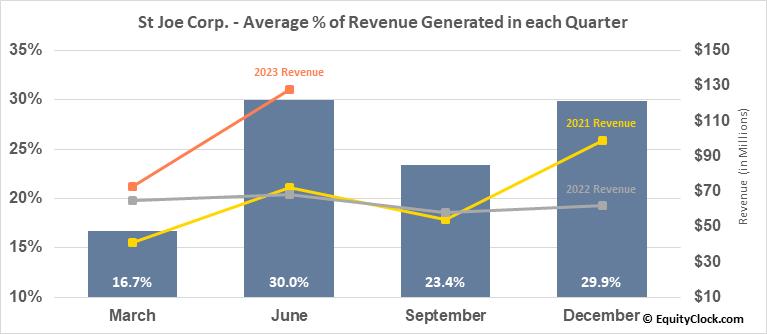 St Joe Corp. (NYSE:JOE) Revenue Seasonality