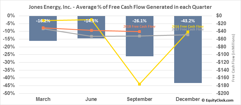 Jones Energy, Inc. (OTCMKT:JONE) Free Cash Flow Seasonality