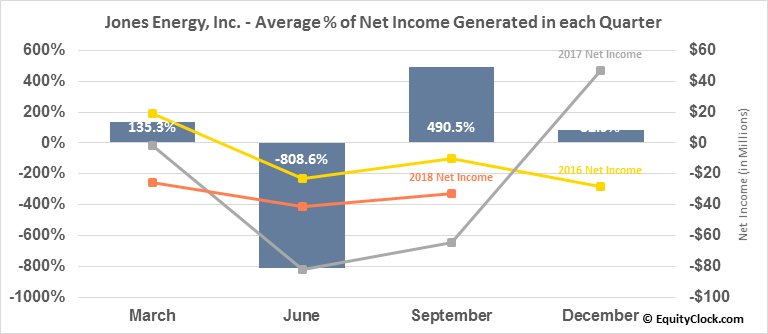 Jones Energy, Inc. (OTCMKT:JONE) Net Income Seasonality