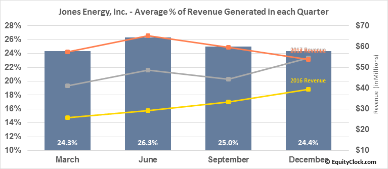 Jones Energy, Inc. (OTCMKT:JONE) Revenue Seasonality
