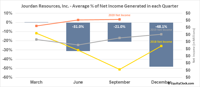 Jourdan Resources, Inc. (TSXV:JOR.V) Net Income Seasonality