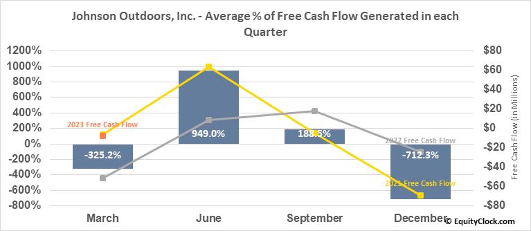 Johnson Outdoors, Inc. (NASD:JOUT) Free Cash Flow Seasonality