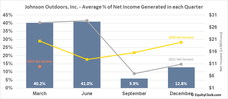 Johnson Outdoors, Inc. (NASD:JOUT) Net Income Seasonality