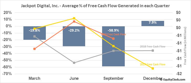 Jackpot Digital, Inc. (TSXV:JP.V) Free Cash Flow Seasonality