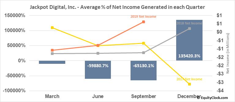 Jackpot Digital, Inc. (TSXV:JP.V) Net Income Seasonality