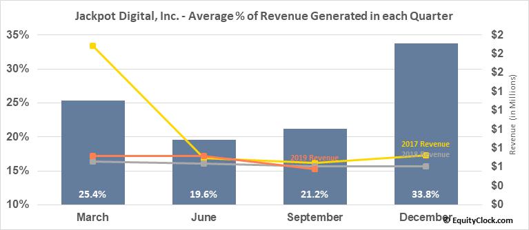 Jackpot Digital, Inc. (TSXV:JP.V) Revenue Seasonality