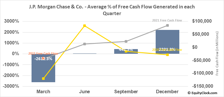 J.P. Morgan Chase & Co. (NYSE:JPM) Free Cash Flow Seasonality