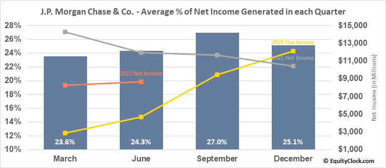 J.P. Morgan Chase & Co. (NYSE:JPM) Net Income Seasonality