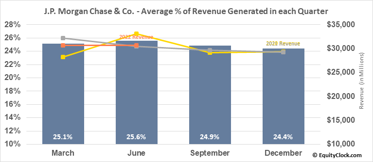 J.P. Morgan Chase & Co. (NYSE:JPM) Revenue Seasonality