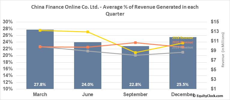 China Finance Online Co. Ltd. (NASD:JRJC) Revenue Seasonality