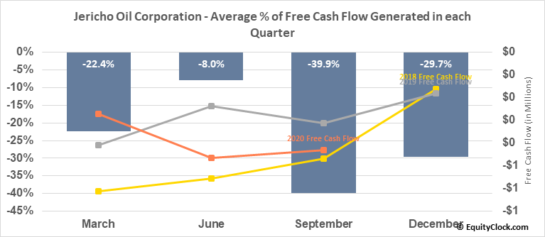 Jericho Oil Corporation (OTCMKT:JROOF) Free Cash Flow Seasonality