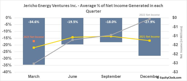 Jericho Oil Corporation (OTCMKT:JROOF) Net Income Seasonality