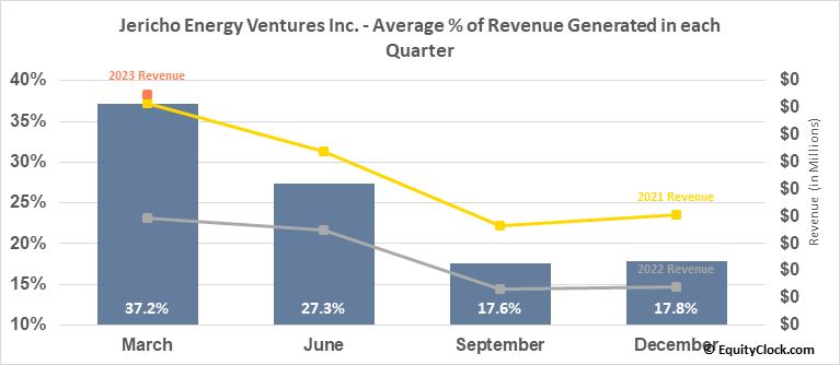 Jericho Oil Corporation (OTCMKT:JROOF) Revenue Seasonality
