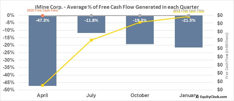 iMine Corp. (OTCMKT:JRVS) Free Cash Flow Seasonality