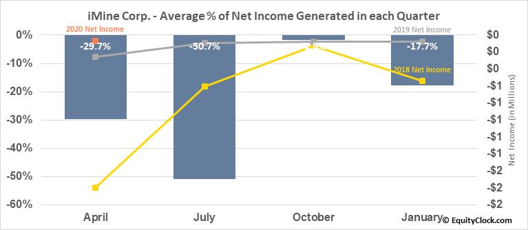 iMine Corp. (OTCMKT:JRVS) Net Income Seasonality