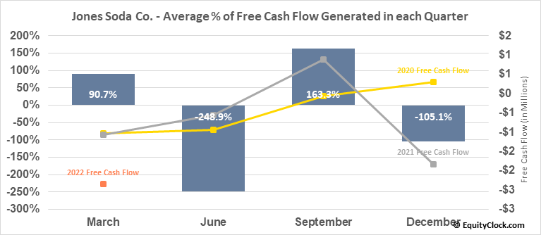Jones Soda Co. (OTCMKT:JSDA) Free Cash Flow Seasonality