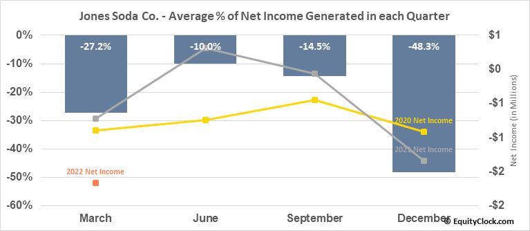 Jones Soda Co. (OTCMKT:JSDA) Net Income Seasonality