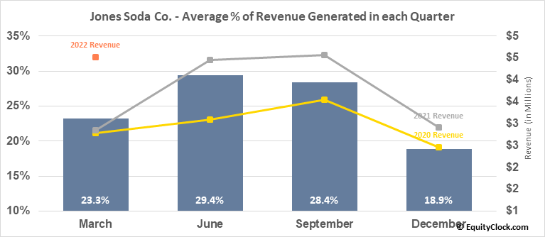 Jones Soda Co. (OTCMKT:JSDA) Revenue Seasonality