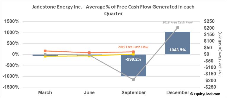 Jadestone Energy Inc. (TSXV:JSE.V) Free Cash Flow Seasonality