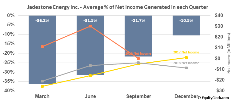 Jadestone Energy Inc. (TSXV:JSE.V) Net Income Seasonality