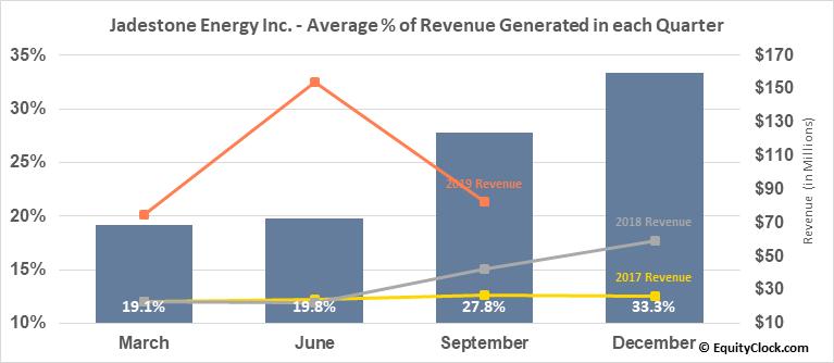 Jadestone Energy Inc. (TSXV:JSE.V) Revenue Seasonality