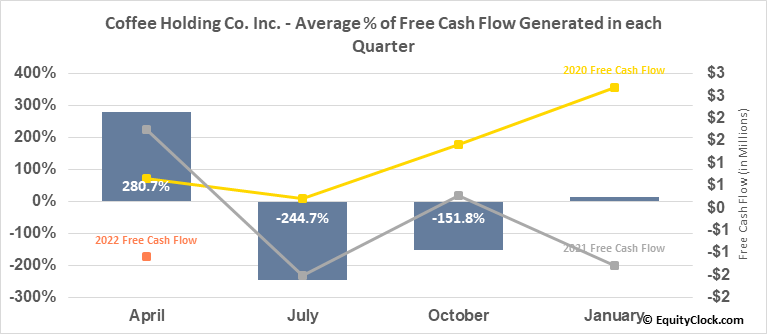 Coffee Holding Co. Inc. (NASD:JVA) Free Cash Flow Seasonality
