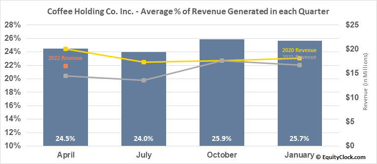 Coffee Holding Co. Inc. (NASD:JVA) Revenue Seasonality