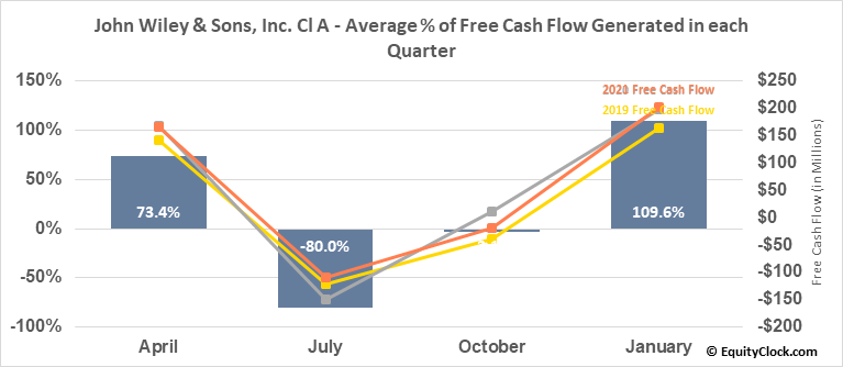 John Wiley & Sons, Inc. Cl A (NYSE:JW/A) Free Cash Flow Seasonality