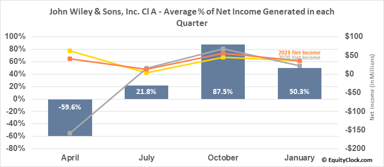 John Wiley & Sons, Inc. Cl A (NYSE:JW/A) Net Income Seasonality