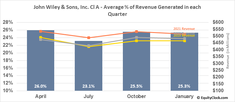 John Wiley & Sons, Inc. Cl A (NYSE:JW/A) Revenue Seasonality